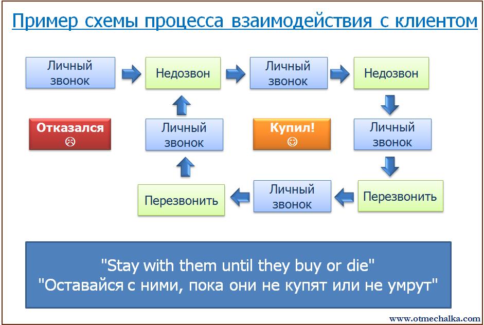Схему обзвона клиентов